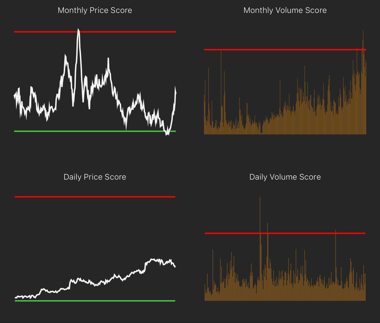 Price Scores & Volume Scores (5706) © PD Analytics Pte. Ltd. 2017